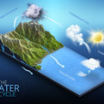 water-cycle---infographic-illustration