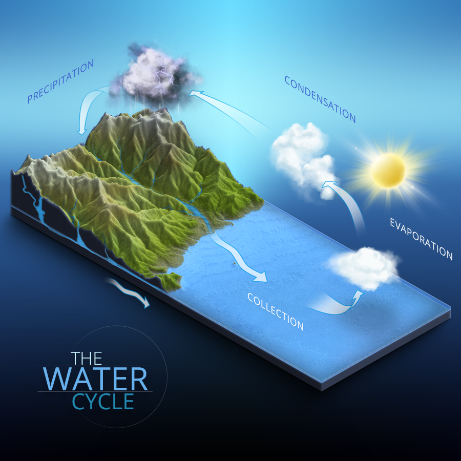 info graphic water cycle 3d map